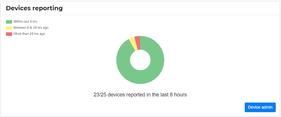 MOVUS MachineCloud dashboard now shows the status of all devices being used by a customer
